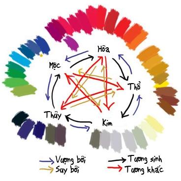 Cân bằng màu sắc giúp phong thủy ngôi nhà tốt hơn